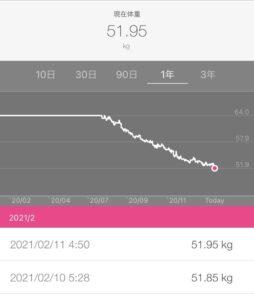 体重変化のグラフの画像