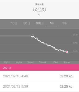 体重の変化のグラフの画像