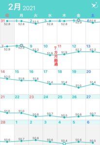 アラフィフゆる糖質制限ダイエットの体重変化のグラフの画像