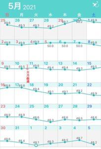 アラフィフゆる糖質制限ダイエット体重変化のグラフ